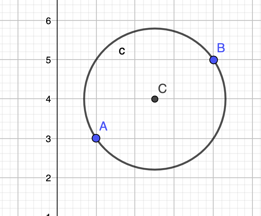 Alex Kontorovich On Twitter I Just Learned Something Fun Quick What Is The Equation Of A Circle Whose Diameter Is The Segment From 1 3 To 4 5 It S Not So Bad The Midpoint