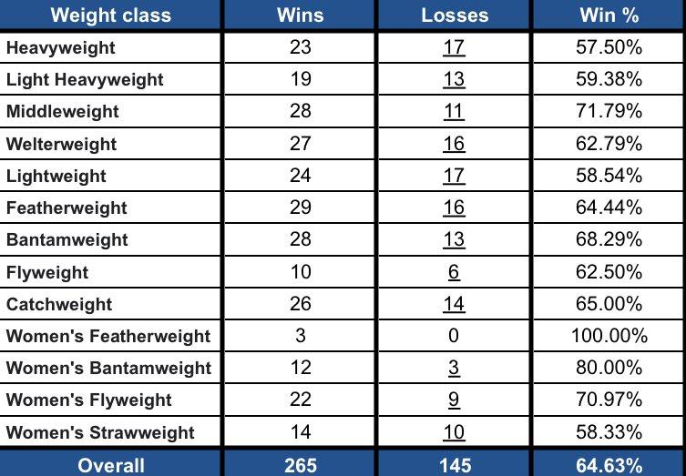 💰2020 #FightPick record per weight class:   5️⃣ Draws:  • #UFCBrasilia  • #UFCVegas5  • #UFCVegas11  • #UFCFightIsland4  • #UFC254   1️⃣ No Contest: #UFC247 https://t.co/4865eFsxPF
