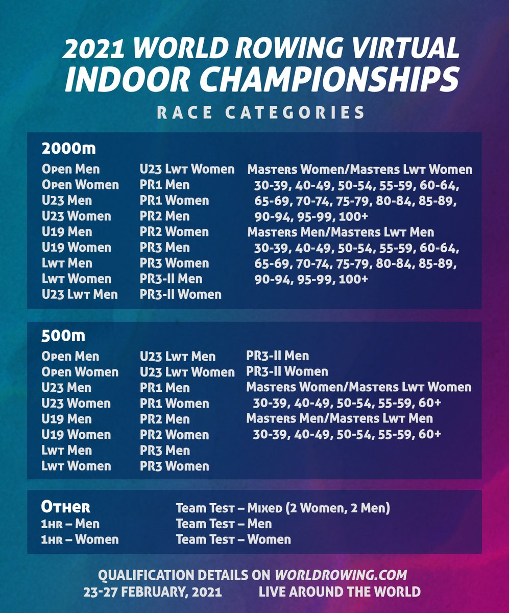 Lots of race categories for the 2021 World Rowing Indoor Championships. Be part of the virtual event. #WRICH #indoorrowing #worldrowingindoor https://t.co/nkI6kXUgem