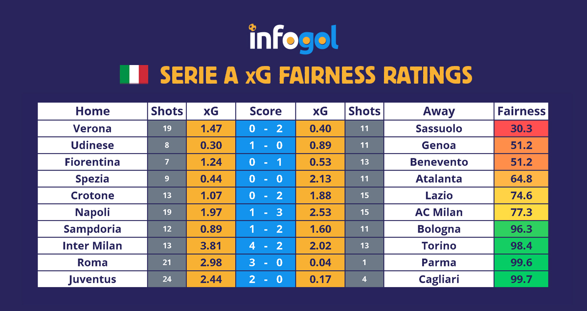 Serie A results xG round 8