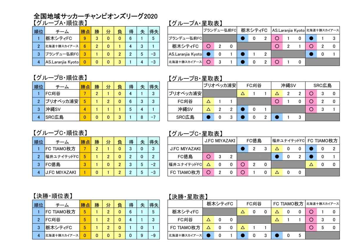 地域 チャンピオンズ リーグ 2020