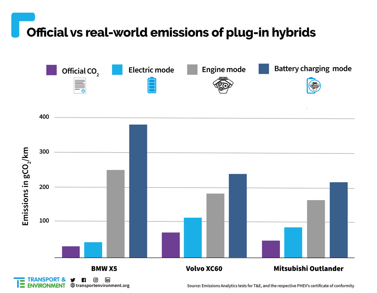 BREAKING: Plug-in hybrids in new emissions scandal as tests show higher pollution than claimed  Three of the most popular plug-ins in 2020 all emitted more CO2 when tested in the real world – even when starting with a full battery
