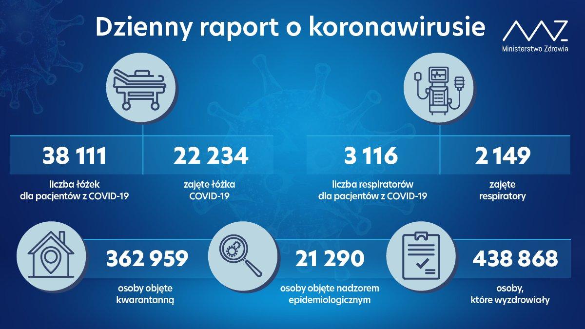 - liczba łóżek dla pacjentów z COVID-19: 38 111 - liczba łóżek zajętych: 22 234 - liczba respiratorów dla pacjentów z COVID-19: 3 116 - liczba zajętych respiratorów: 2 149  - liczba osób objętych kwarantanną: 362 959 - liczba osób objętych nadzorem sanitarno-epidemiologicznym: 21 290  - liczba osób, które wyzdrowiały: 438 868