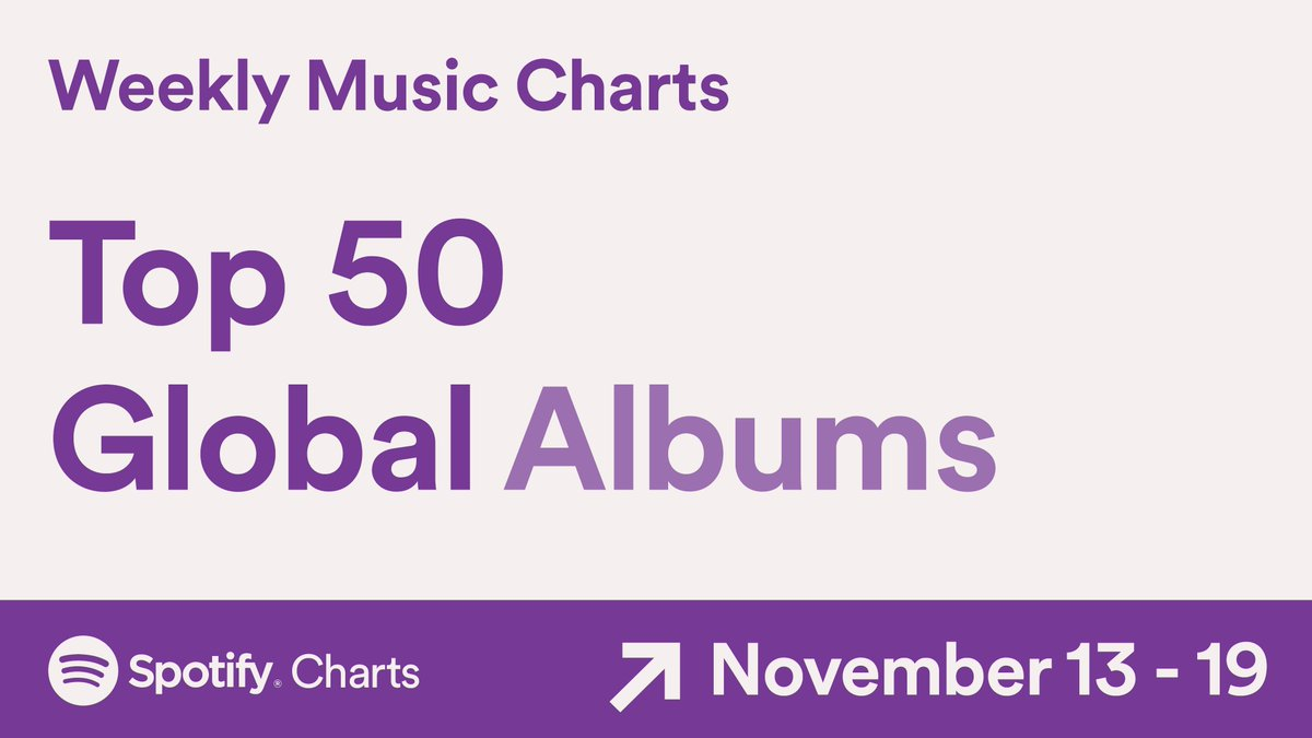 Replying to @spotifycharts: 🌍 These are the Top 50 Albums streamed around the world (Nov. 13-19, 2020) #SpotifyCharts