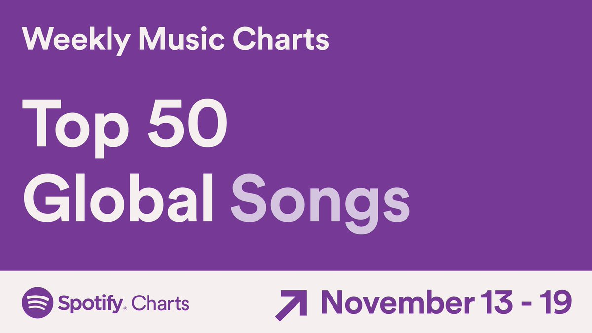 Replying to @spotifycharts: 🌍 These are the Top 50 Songs streamed around the world (Nov. 13-19, 2020) #SpotifyCharts