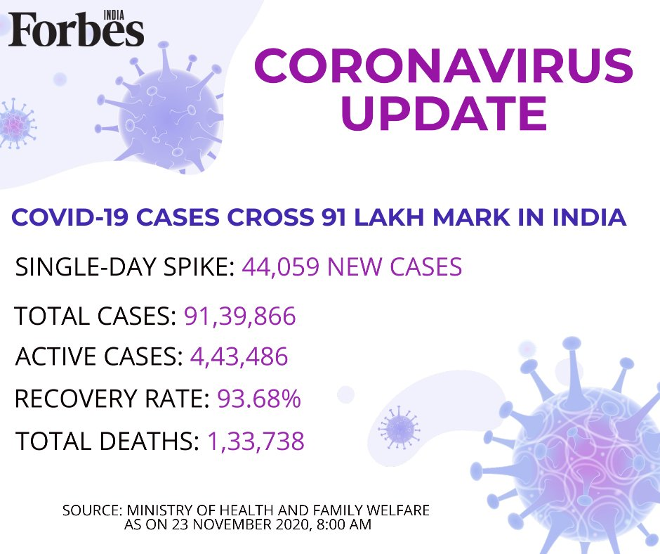 Covid-19 cases cross 91 lakh mark in India with a single-day rise of 44,059 cases; the recovery rate is at 93.6% #CoronavirusUpdate #COVID19India