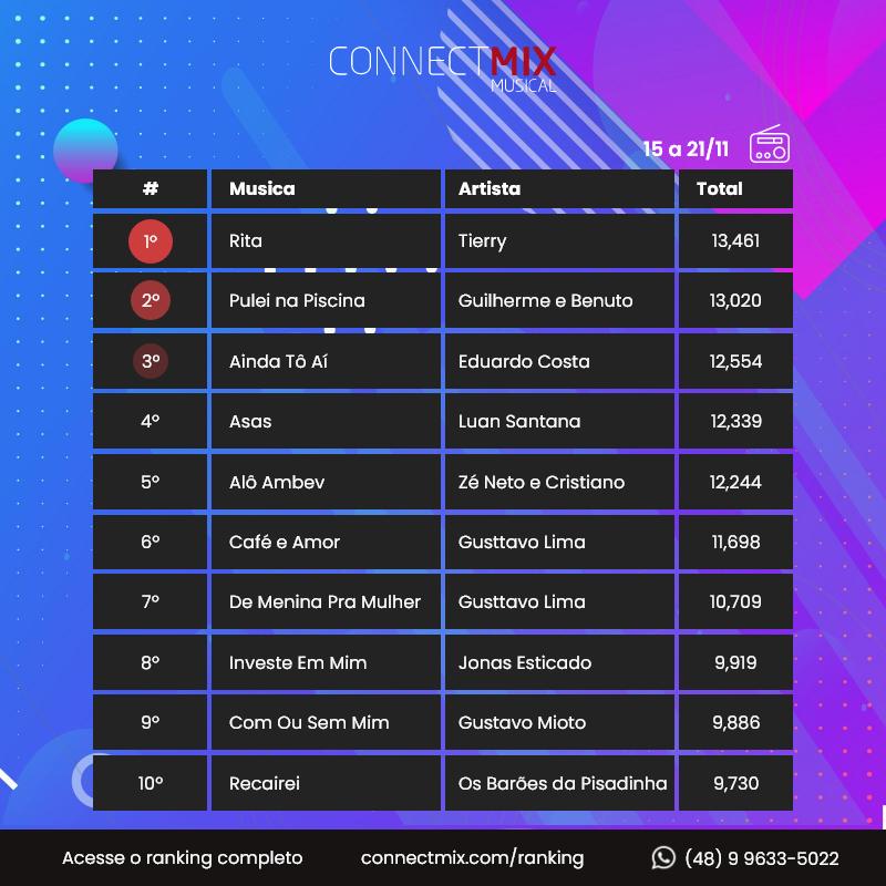 Segunda-feira é dia de saber as músicas mais tocadas nas rádios FM do Brasil!  Seu artista favorito está no ranking?   Acompanhe tudo através do nosso ranking através do site   #connectmix #sertanejo #eduardocosta #gusttavolima #tierry #gustavomioto