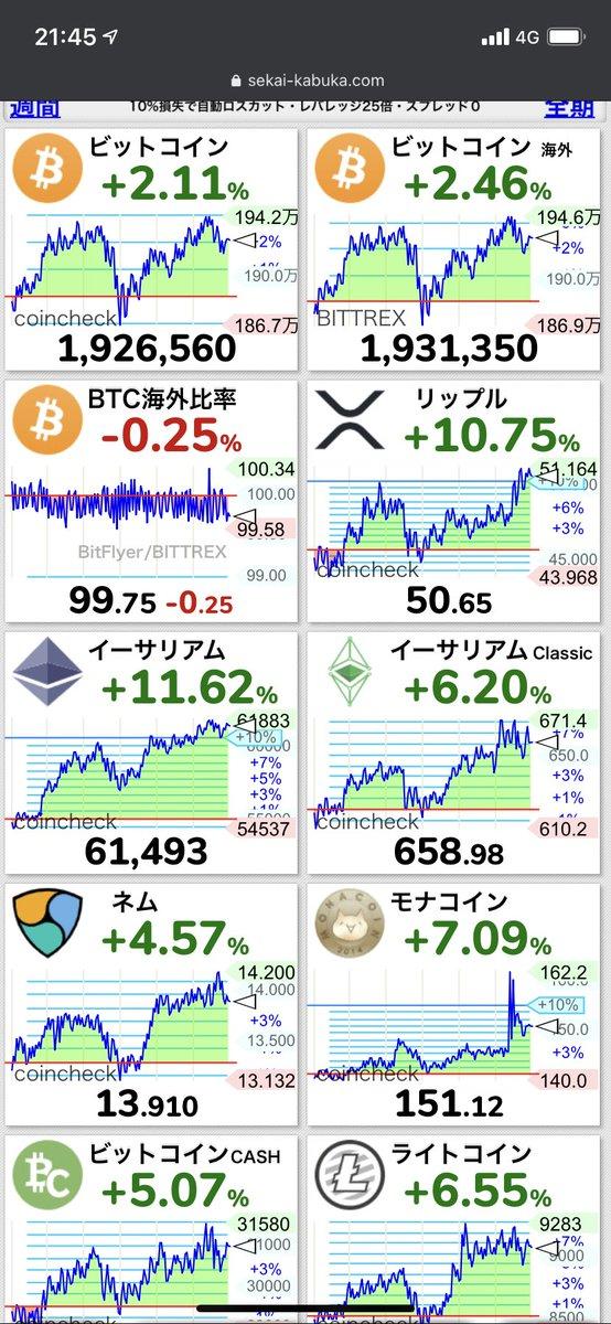 仮想通貨爆益不可避!!!リップル50円 このまま200円とかなる勢いじゃん