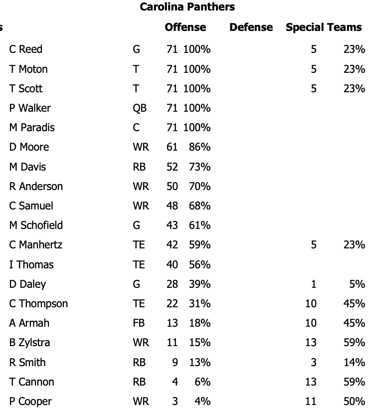 Panthers snap counts vs. Lions:  - LB Tahir Whitehead did not play a single snap. Reminder that he was questionable coming into the game with a rib injury  - CB Troy Pride played 59% of defensive snaps, while Stan Thomas-Oliver played 36%. https://t.co/oCF3MT7IlO