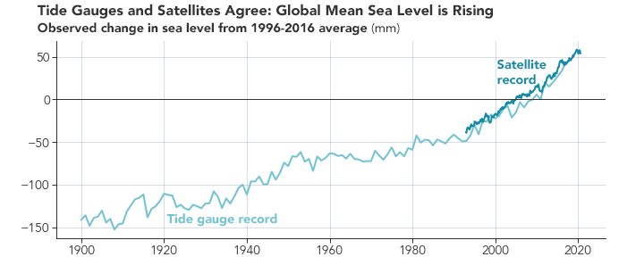 Satellite and tide gauge observations show that the ocean is lumpy and sloshes around its basins for natural reasons. But it is also rising, slowly and steadily.  #SeeingtheSeas