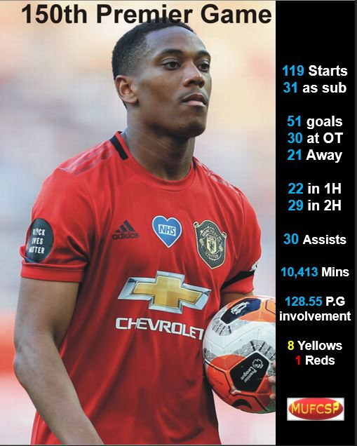 Martial's numbers from his 150 Premier League Appearances  #MUFC #MUFC_FAMILY #ManUnited #ManUtd #Manchester #ManchesterUnited #MUNWBA #martial #PremierLeague