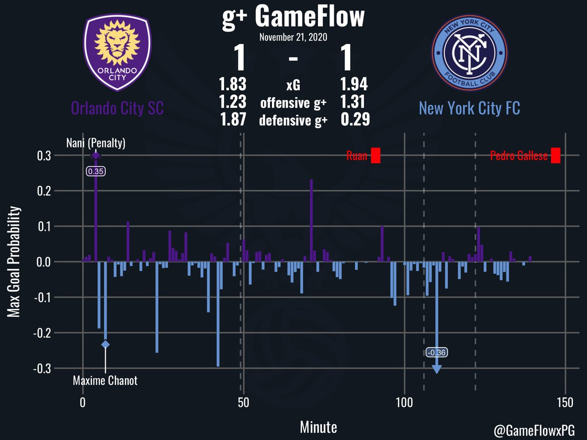 g+ GameFlow: MLS Playoffs @OrlandoCitySC v @NYCFC on 11/21/2020. #OrlandoCity #NYCFC #ORLvNYC