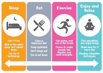 Physical. Our #wordoftheweek Physical well-being is how we look after our body. We can all have good physical health by eating well, sleeping well, moving our body and enjoying some relaxing time #letsgetphysical #sleep #eat #exercise #relax https://t.co/NUALV7COyM