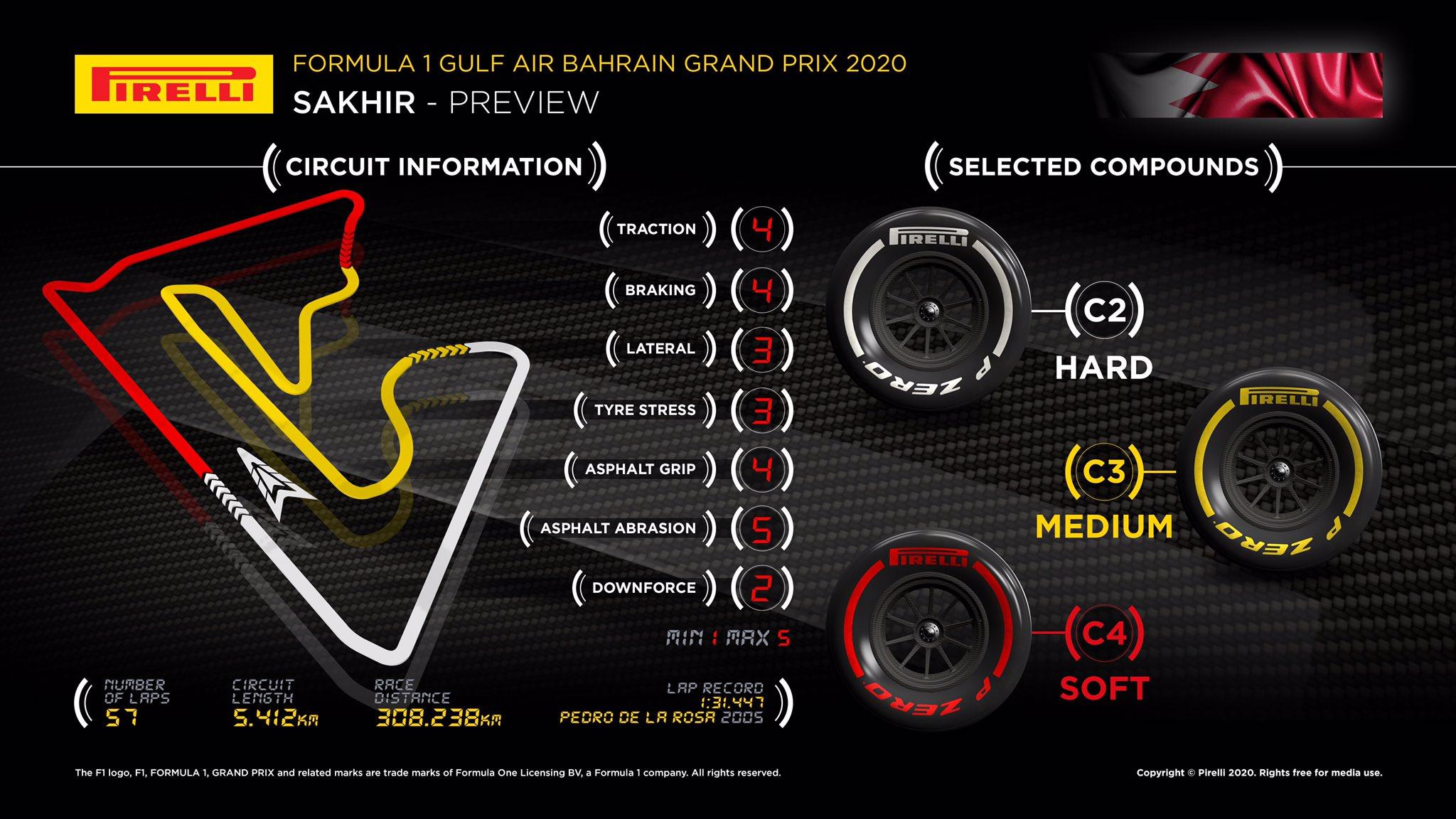 GP Bahrain Anteprima Pirelli