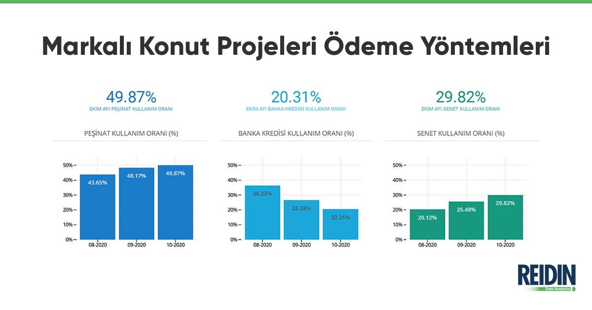 Markalı projelerden #konut satın alan müşterilerin #peşinat, #senet ve banka kredisi kullanım oranları incelendiğinde, Ekim ayında peşinat kullanım oranı %49.87, #bankakredisi kullanım oranı %20.31 ve senet kullanım oranı %29.82 olarak gerçekleşmiştir. https://t.co/fJBwgamSlV https://t.co/rTntOXFUx2