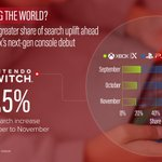 What's Captifying the World: @Nintendo Switch dominates gaming share of search in November, ahead of the launch of #PlayStation5 and #XboxSeriesX. Read the full analysis: https://t.co/QUhk5GKsSf #searchintelligence #trends #PS5 @PlayStation @Xbox