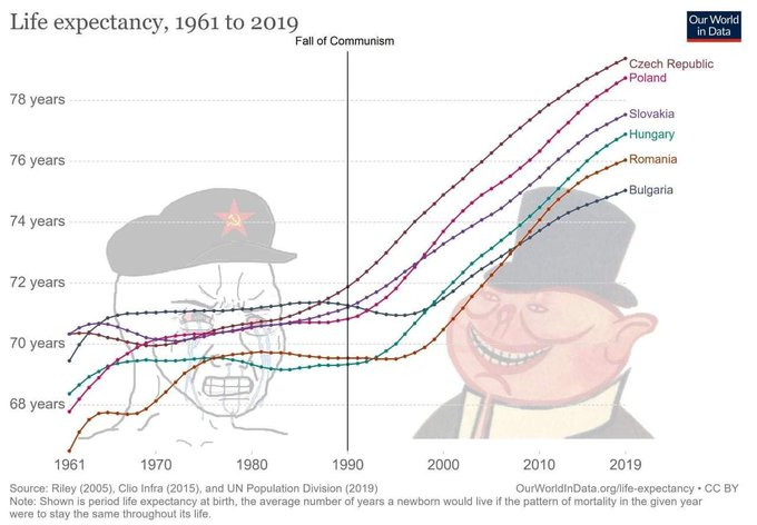 RT @Noahpinion: Wow. Eastern Bloc life expectancy really flatlined in the 70s and 80s.   via @DavidBeckworth https://t.co/OsCqE5wYqd