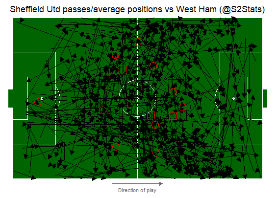 Passmap and average positions of #SUFC players (subs are squares) #SHUWHU. Showing the right sided bias of attack construction