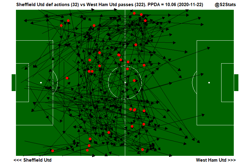 PPDA maps for #SHUWHU. Showing West Ham better intensity of press in top 3/5 compared to our in theirs