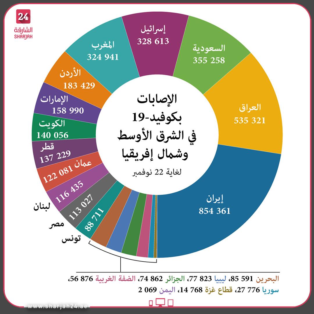 عدد حالات الإصابة بـ #كوفيد19 في #الشرق_الأوسط و #شمال_إفريقيا حسب البلد، لغاية 22 نوفمبر. #الشارقة24 #Sharjah24_graphics
