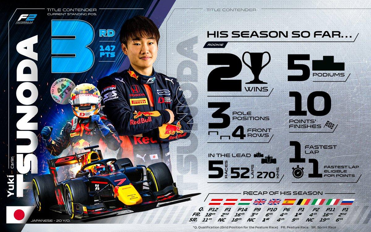 Tsuper Tspeedy Tsunoda! 🏃  @yukitsunoda07 is our highest-placed rookie!  #F2 #RoadToF1 https://t.co/7ZCpSOo496