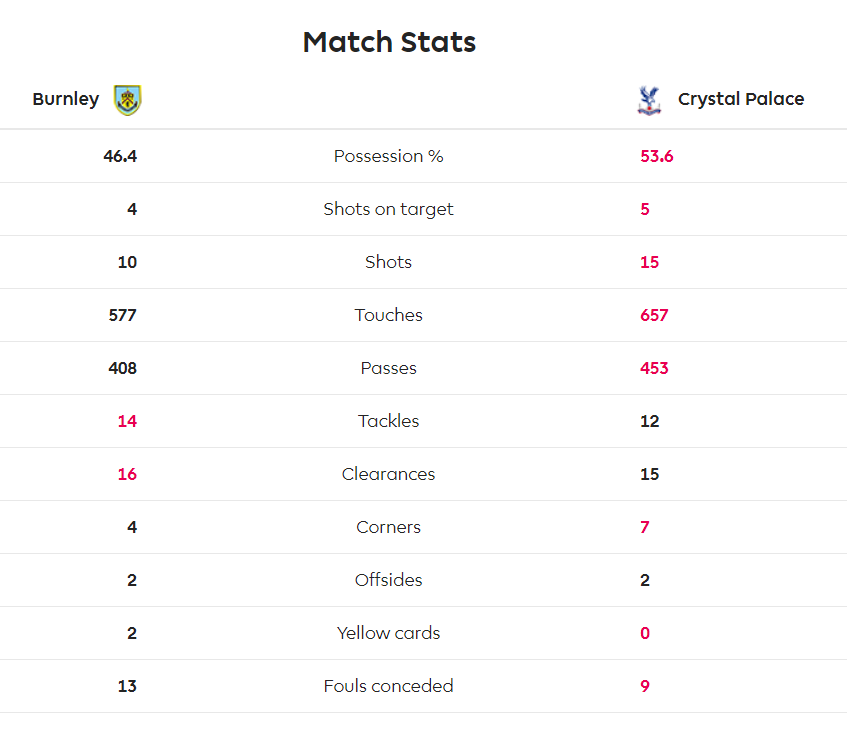- #cpfc lose 1-0, with 53.6% of possession @BurnleyOfficial  - Second-highest possession of season (1st vs Wolves: 54.7%).  - Highest total shots today: 15 (previous 14 vs Fulham)  - Palace have lost all three games when they had 40% or more possession (Everton, Wolves, Burnley) https://t.co/NnbY8Go8ld https://t.co/BGGSpuT3Du