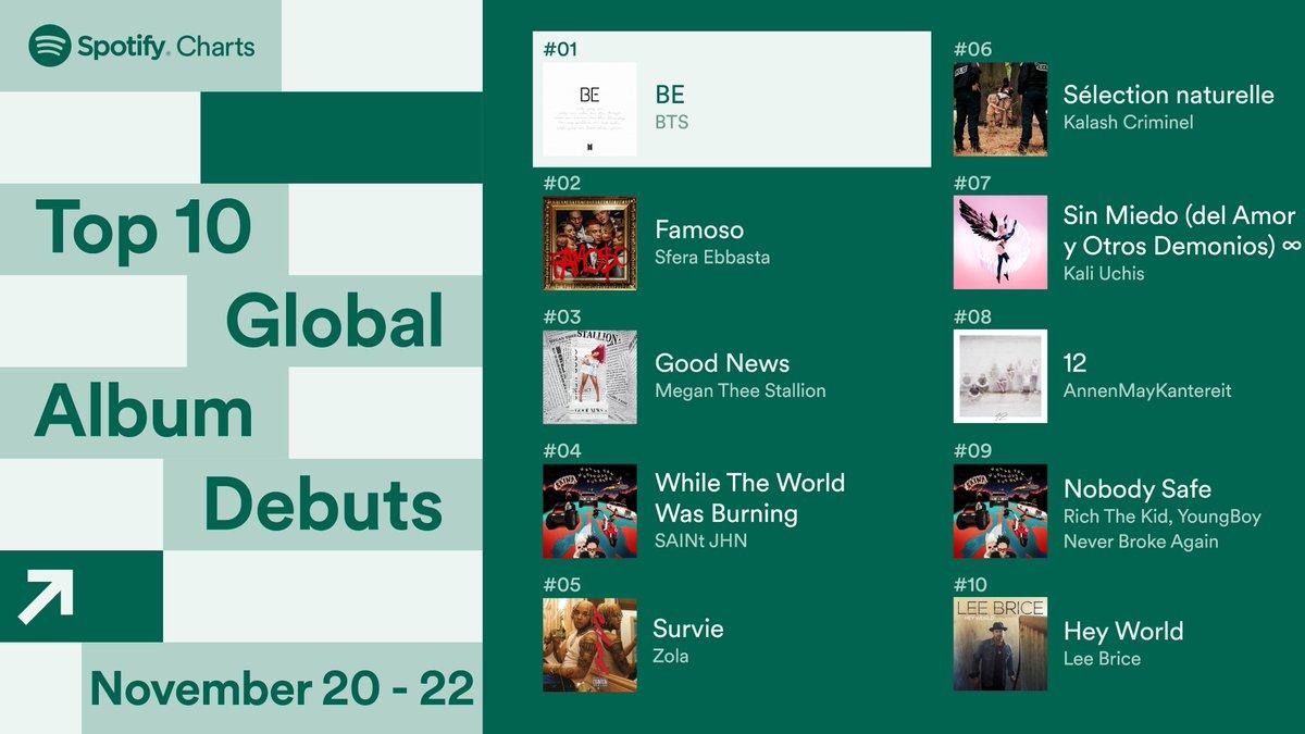 @spotifycharts's photo on hobi