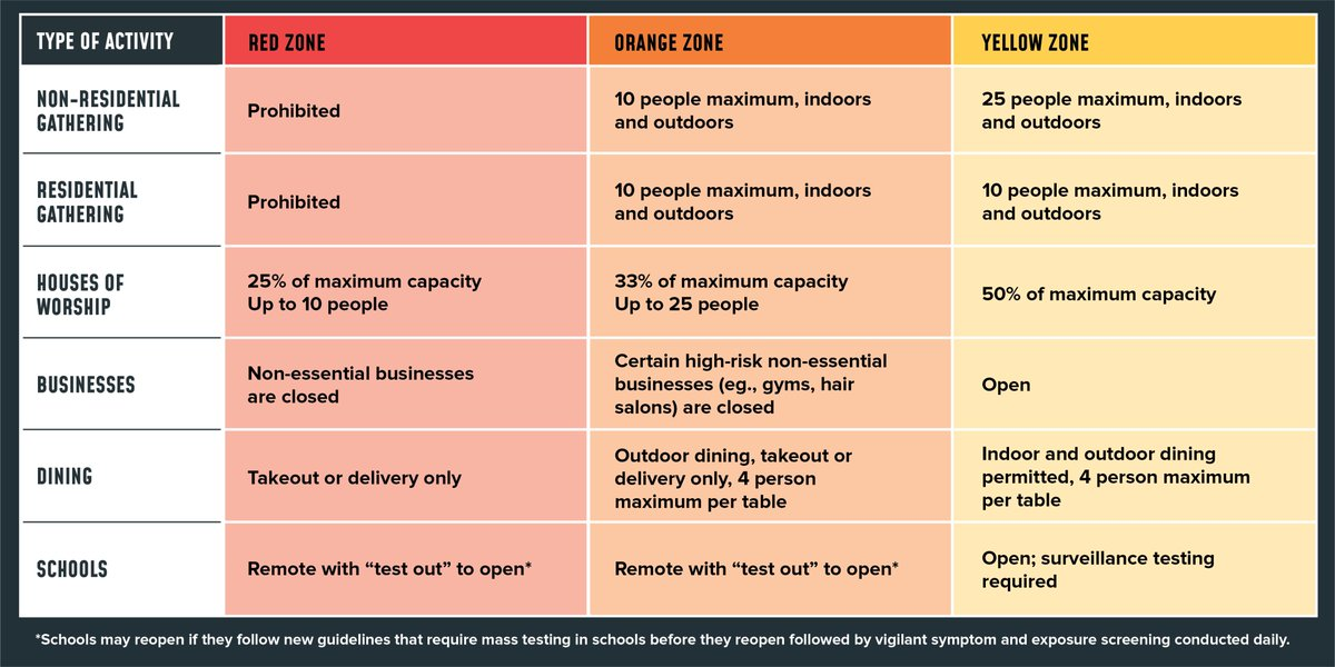 🟨Yellow Zone -Restaurants close at 10pm -Businesses open -Weekly testing at schools  🟧Orange Zone 🔸Outdoor dining + takeout 🔸High-risk, nonessential businesses close 🔸Schools go remote  🟥Red Zone 🚩Takeout/delivery only 🚩Nonessential businesses close 🚩Schools go remote