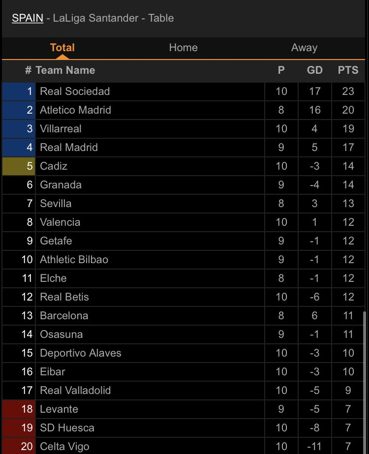 What's happening to La Liga table. After 9 and 7 games. Barcelona isn't in the top 10 and Real Madrid is at 4th position. What's going on? Barcelona is having a very bad season. https://t.co/LBJguikyMB