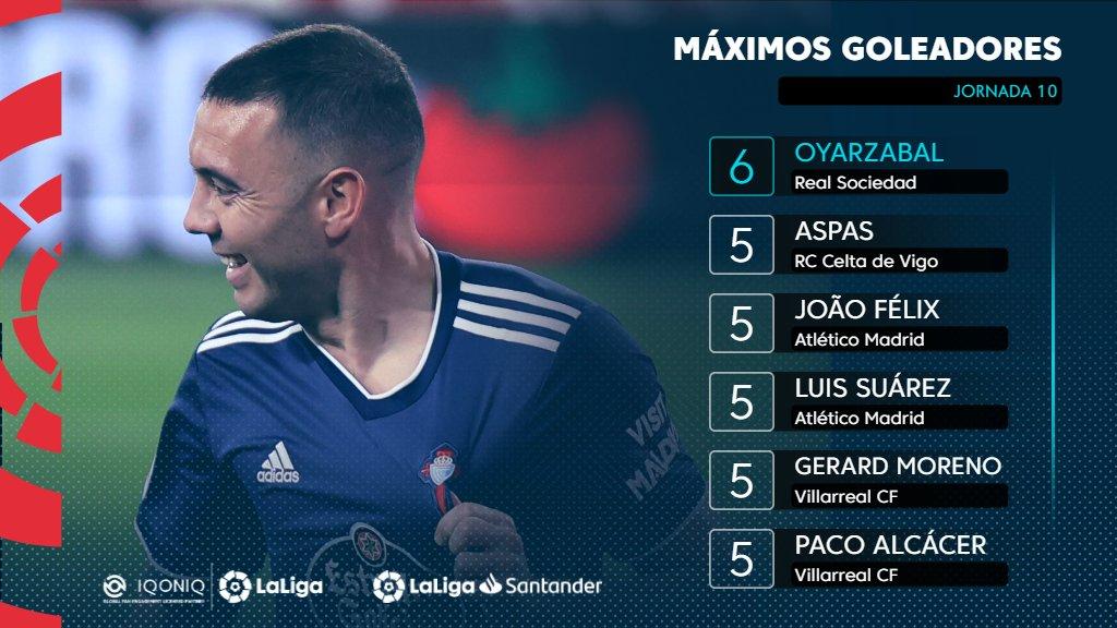 ¡@aspas10 y @GerardMoreno9 se ponen a un gol de lo más alto de la tabla de #Goleadores! ✨  🌟 @iqoniq 🌟