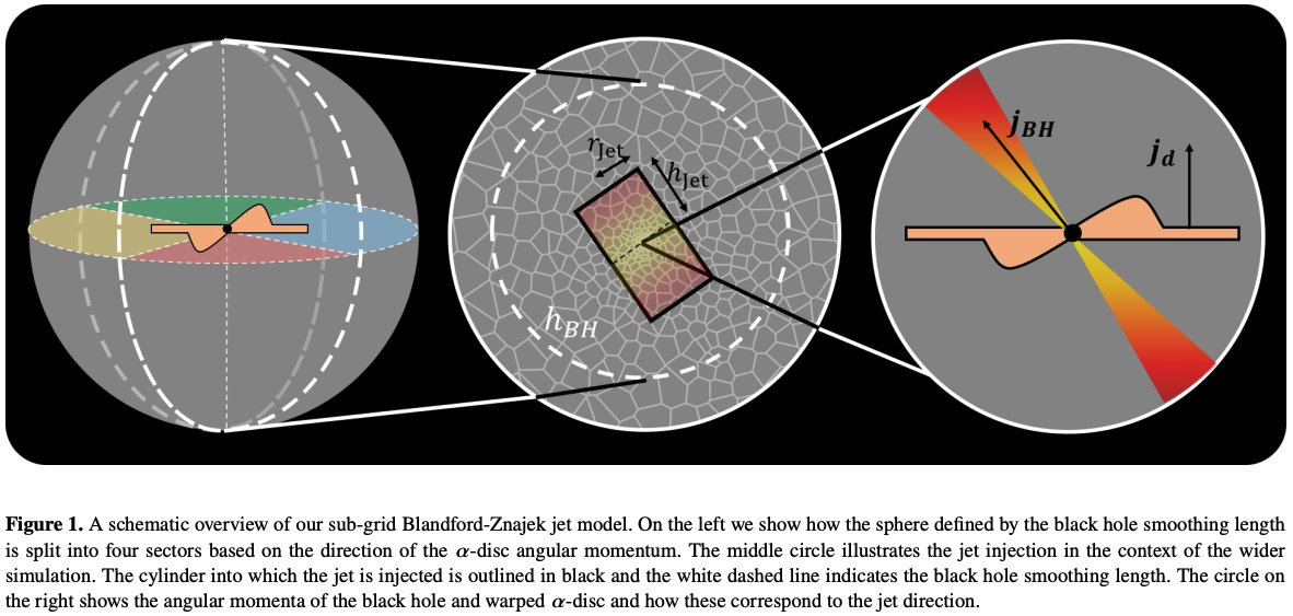#キャルちゃんのarXiv読みAREPOにBlandford-Znajekジェットと矛盾しないAGNフィードバックモデルを導入。Radio-loudセイファート銀河にこれを適用したところ、CGMに撃ち込まれたジェットはリコリメーションショックを形成し効率よく熱化、不安定性により混合することが判明。