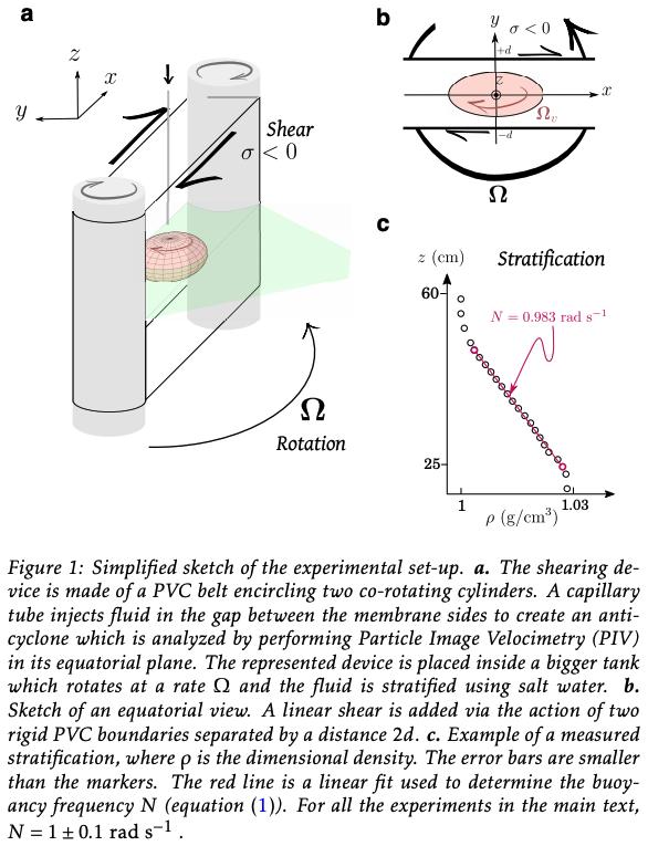 #キャルちゃんのarXiv読み木星の渦の形を実験室で再現。3次元パンケーキ状の形状の原因となる力を定義し、周囲の回転・成層と帯状の風の速度の関数として水平・垂直方向のアスペクト比のスケーリング則を導いた。Nature Physics.
