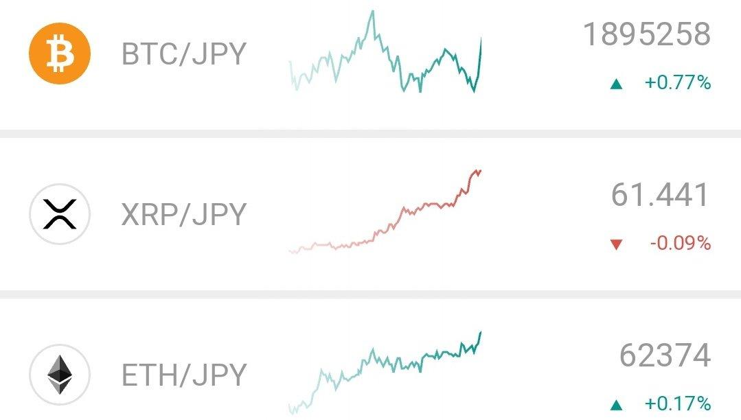 おはようございます🌅リップル、今のターゲットは75円☝️#今日の積み上げ ☑️YouTube仮想通貨分析動画1本☑️YouTubeフジマナ大学動画1本車で節税とは?☑️ラジオアプリstand fm1本#ブログ #ブログ書け#YouTube #動画撮れ #仮想通貨 #株式投資 #xrp