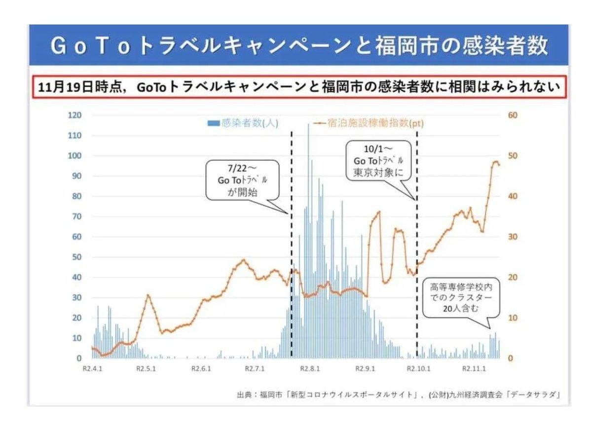 "GOTOを槍玉に国民の旅行を規制し経済疲弊へ進む日本。一方で海外からのビジネスマン、留学生、技能実習生を事実上のフリーで受け入れる倒錯。さすが""第1波の戦犯""加藤勝信氏、田村憲久氏がコロナ政策を担う政権だ。様々な状況証拠が第3波の原因は""海外""である事を示している。"