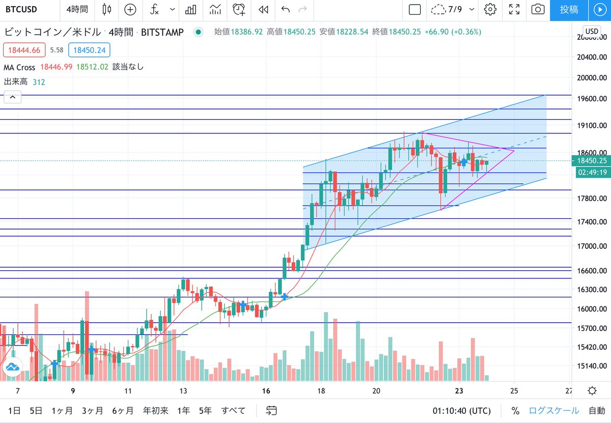Today's cryptocurrency Bitcoin is still under strong upward pressure. BTC will challenge the resistance line of $ 18671 today. #BTC #AMAL #amanpuri #ETH #XRP #cryptocurrency #altcoin #bitcoin #China #アマンプリ #BTCFX  #dividends #USDT #IEO #blockchain  #AmanpuriExchange https://t.co/OsVmsWhCzV