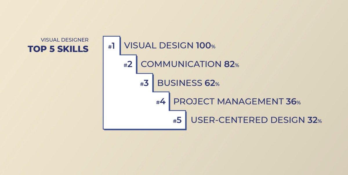 Amazon, Apple, Facebookなど主要な求人広告を見比べてプロダクトデザイナー、UIデザイナー、UXデザイナー、ビジュアルデザイナーについて定義してみた、という記事。一見したところ違いがふわっとしてるのでちゃんと読まねば......。Design job titles: Explained
