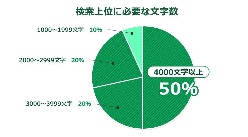 検索上位に必要な文字数4000文字以上 50%3000~3999文字 20%2000~2999文字 20%1000~1999文字 10%