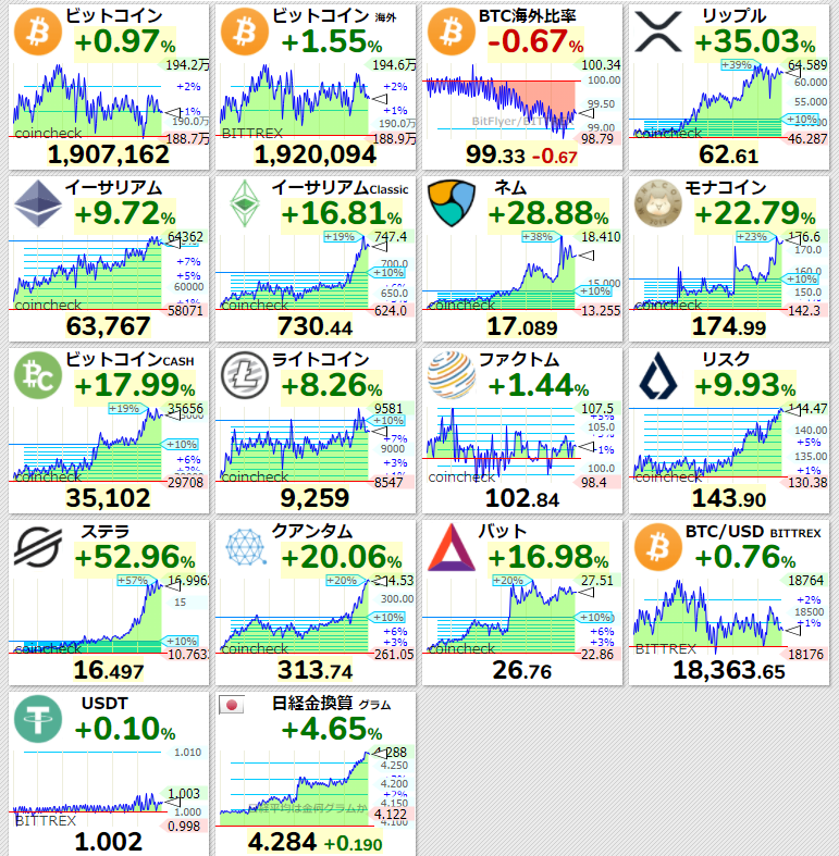 仮想通貨 12:05
