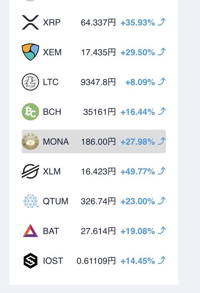 あ、これ完全に仮想通貨バブルだ……w モナコインが上がってる!日本人の投機マネーが来てますね〜。