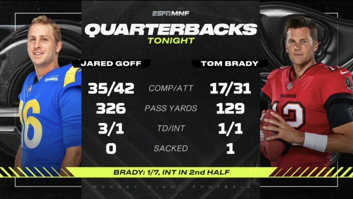 Tom Brady is done #LARvsTB