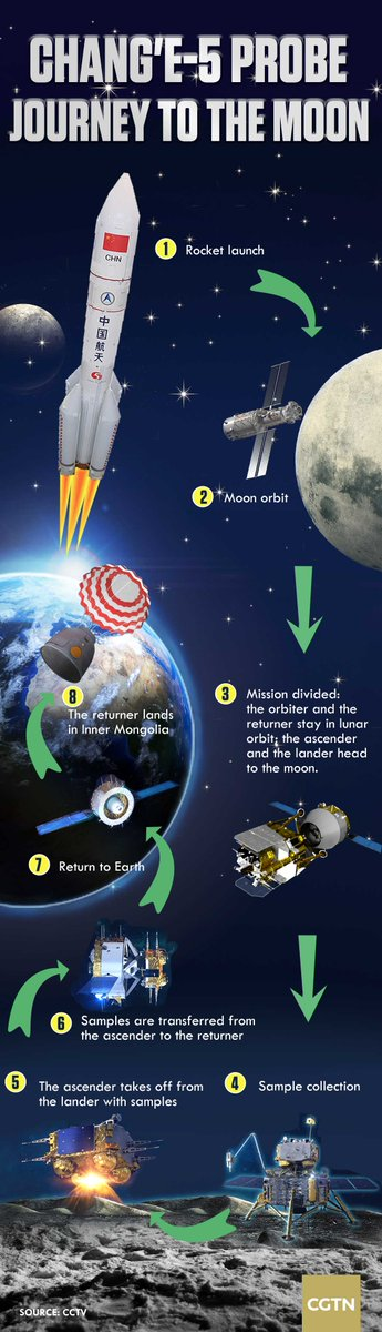 #China's Chang'e-5 moon mission explained in graphics   more: