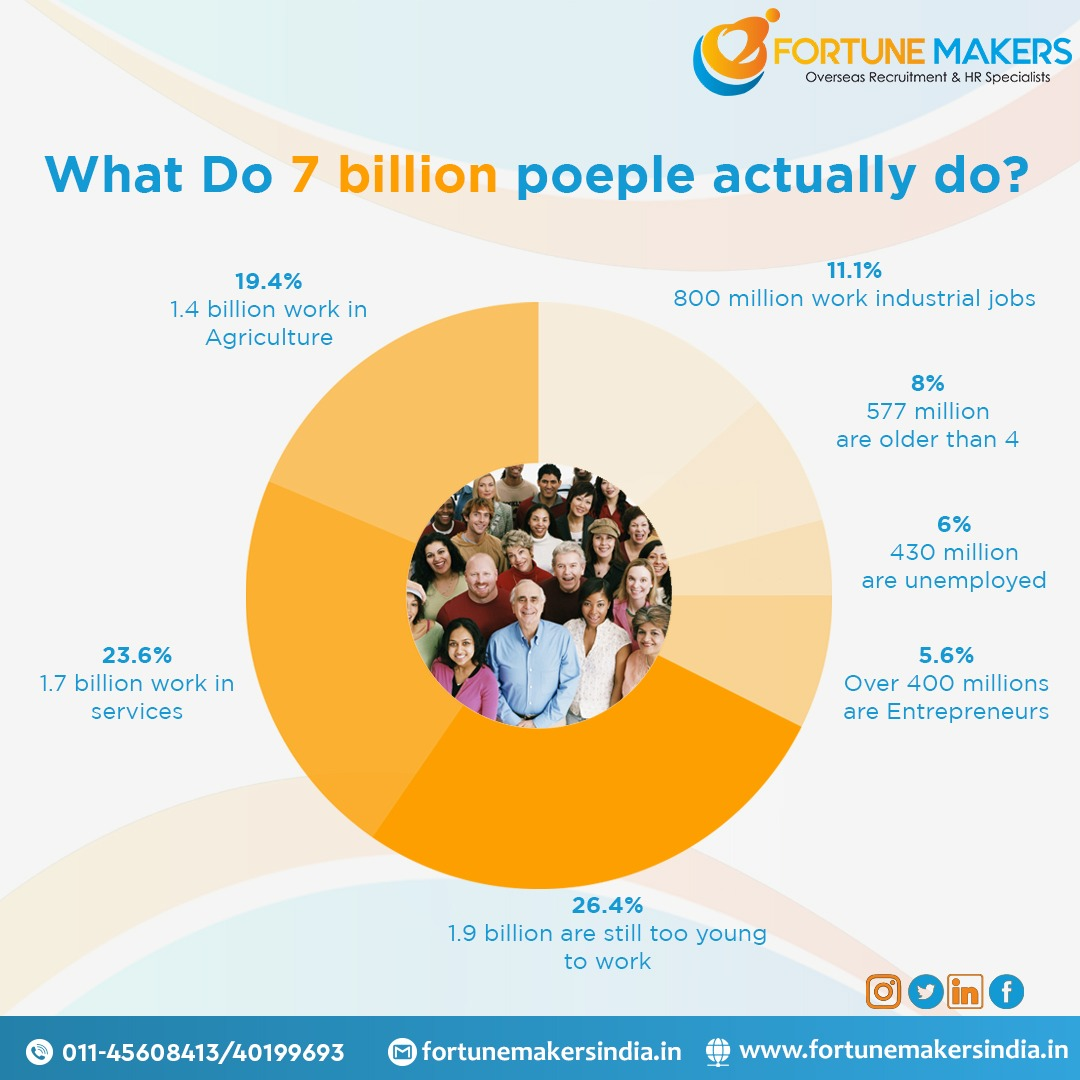 We would like to share an interesting insight for you. . Contact us for details #keepgrowing #instagood #businessowner #like #fun #success #community #salarynegotation #jobseeking #hiring #humanresources #recuiters #recruitment #connectwithus #GrowthHacks #fortunemakersindia