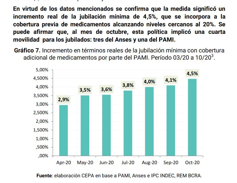 ... es decir, el efecto de las políticas de precio y cobertura de medicamentos¹ sobre gastos mensuales (~ -$4000 de octubre), si calculé bien el cambio en el poder adquisitivo de la jubilación mínima sería ~ +18% *respecto a la fórmula 2017-2019*.  ¹Ver https://t.co/PerCK9enKj https://t.co/yQRlGrvGoG