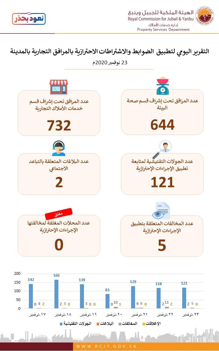 التقرير اليومي لإدارة خدمات الأملاك في متابعة إلتزام المرافق التجارية في تطبيق الاحترازات الصحية .. #نعود_بحذر