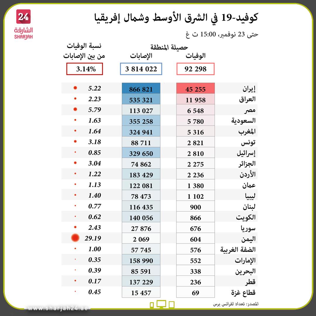 """عدد حالات """"#كوفيد19"""" في #الشرق_الأوسط و #شمال_إفريقيا حسب البلد حتى 23 نوفمبر. Number of #COVID-19 cases in the #Middle_East and #North_Africa by country as of #November 23. #الشارقة24 #Sharjah24  #Sharjah24_graphics #infographic"""