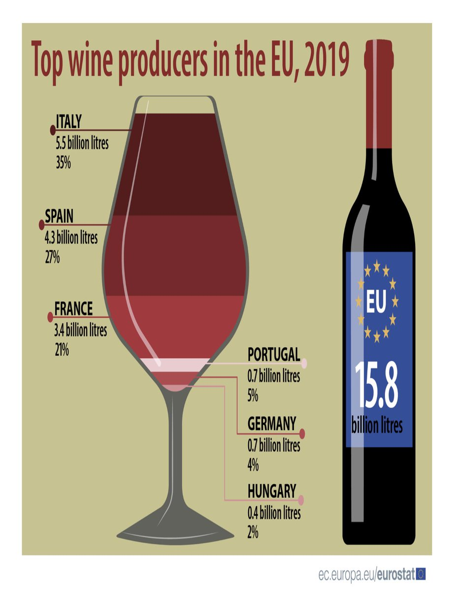 When it comes to #wine, #Italy walks the talk... 🇮🇹🍷🥂🇮🇹 ec.europa.eu/eurostat/web/p…