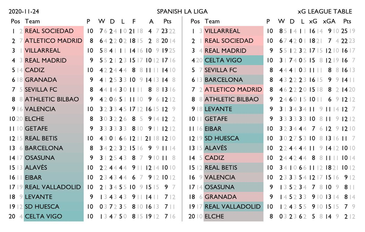 xG tables for Spain La Liga, Italy Serie A, Germany Bundesliga, France Ligue 1. Normal standings on the left, xG-derived rankings on the right. Team shading shows the change in relative position. Lighter numbers are the corresponding figure from the other table. #xgtable https://t.co/KvU4DEcHH4