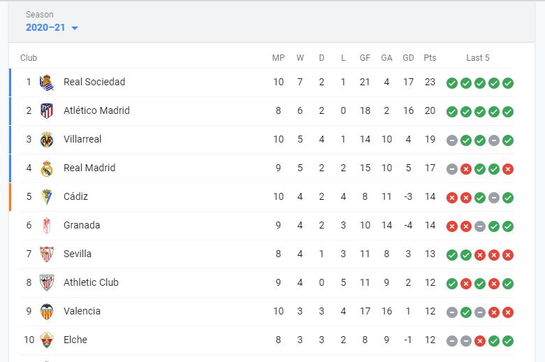 La Liga Points Table (24 Nov) - Top 10 Teams  Watch La Liga Football League Live Streaming Online - https://t.co/pYRwUStZcZ  #LaLiga #Football #Live https://t.co/tadDHoEUrv