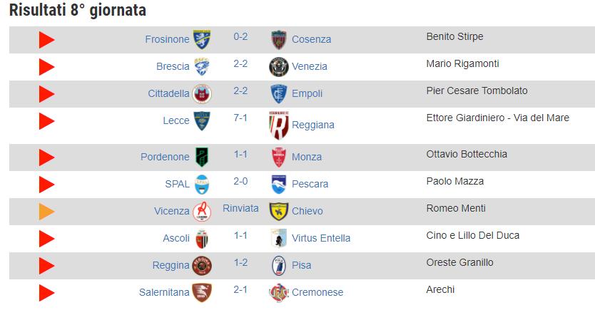 Riepilogo risultati dell'8^ giornata #SerieB  30 reti in nove gare, due vittorie in trasferta, #Cosenza e #Pisa, quattro i pareggi #VicenzaChievo rinviata a data da destinarsi https://t.co/mckwYxOsb8 https://t.co/zMjp8GvFci