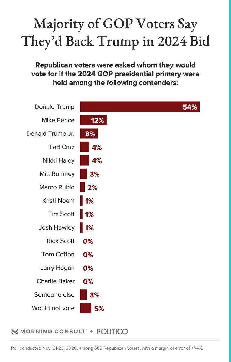 We did a VERY early test of a list of some possible 2024 presidential primary candidates among GOP registered voters:   @realDonaldTrump: 54% @Mike_Pence: 12% @DonaldJTrumpJr: 8% @tedcruz: 4% @NikkiHaley: 4%  https://t.co/bPXaNS3sT7 https://t.co/D6pATBNRqQ